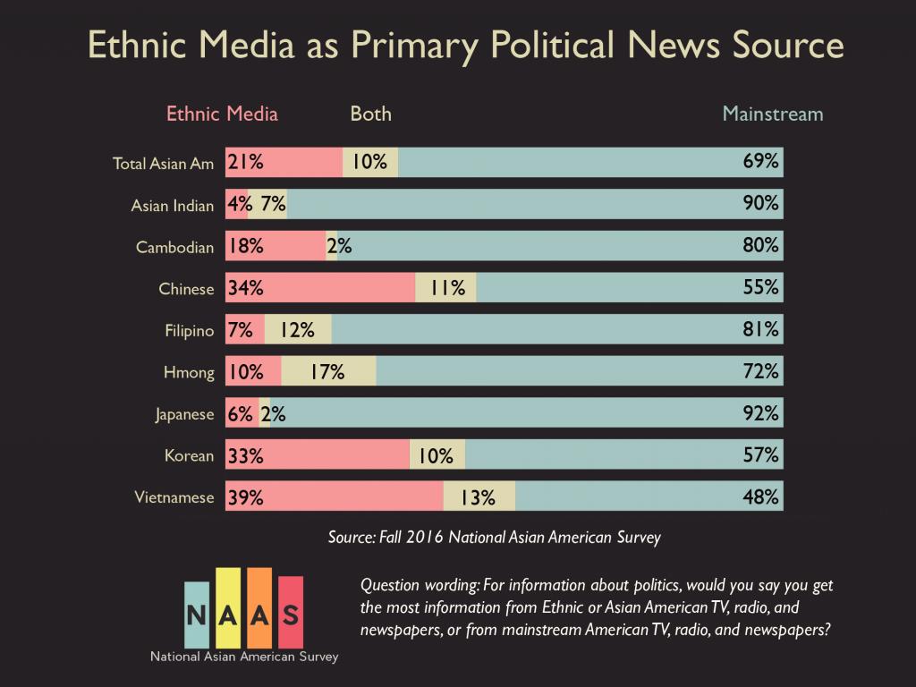 naas16-sourceofpoliticalinfo-ethnicmedia